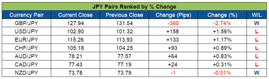 JPY Pairs Ranked (Oct. 3-7, 2016)