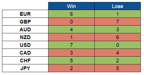 Scores (Oct. 3-7, 2016)