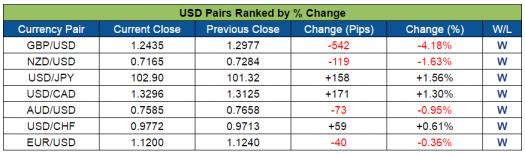USD Pairs Ranked (Oct. 3-7, 2016)