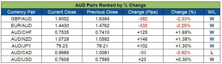 AUD Pairs Ranked (Oct. 10-14, 2016)