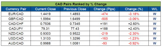 CAD Pairs Ranked (Oct. 10-14, 2016)