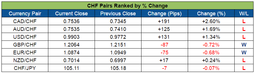 CHF Pairs Ranked (Oct. 10-14, 2016)