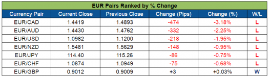 EUR Pairs Ranked (Oct. 10-14, 2016)