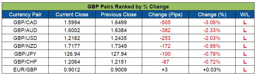 GBP Pairs Ranked (Oct. 10-14, 2016)