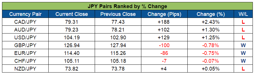 JPY Pairs Ranked (Oct. 10-14, 2016)
