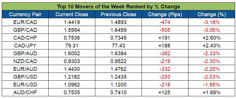 Top Forex Weekly Movers (Oct. 10-14, 2016)