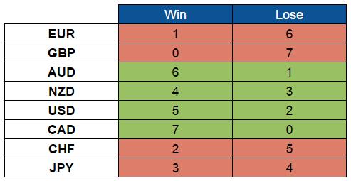Scores (Oct. 10-14, 2016)