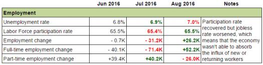 Canadian Economy: Employment