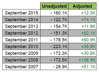 Canadian Jobs Report: Unadjusted vs. Adjusted
