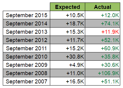 Canadian Jobs Report: Expected vs. Actual