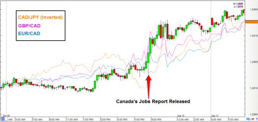 USD/CAD: 15-Minute Forex Chart