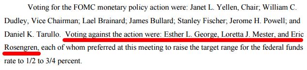 September FOMC meeting voting record