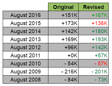 August NFP: Revisions