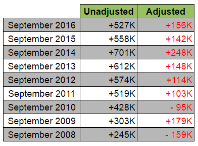September NFP: Unadjusted vs. Adjusted