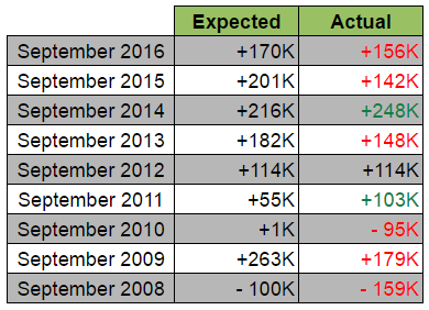 September NFP: Expected vs. Actual