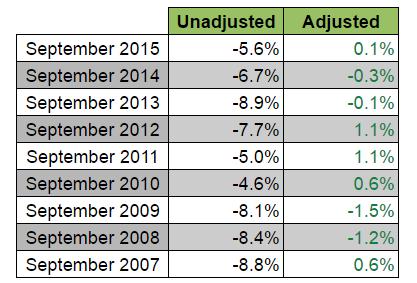 U.S. Retail Sales: Adjusted vs. Unadjusted