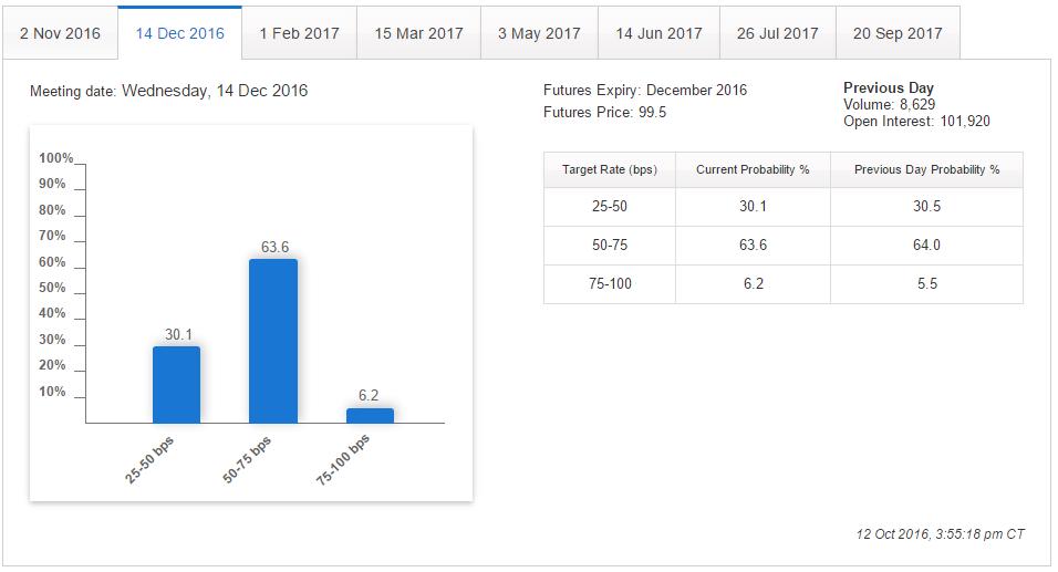 December FOMC Meeting Probabilities