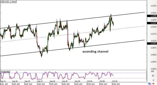 USD/CAD 1-hour Forex ChartUSD/CAD 1-hour Forex Chart
