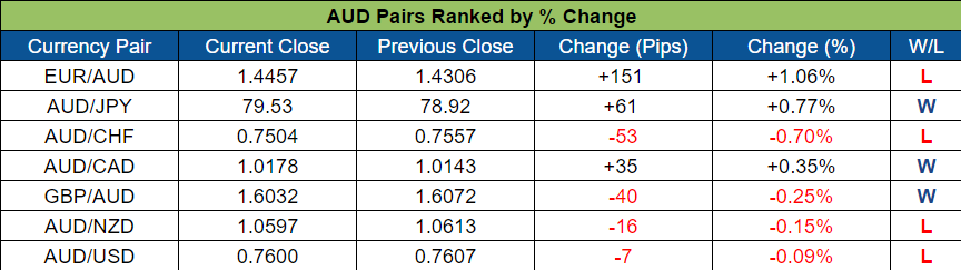 AUD Pairs Ranked (Oct. 24 - 28, 2016)