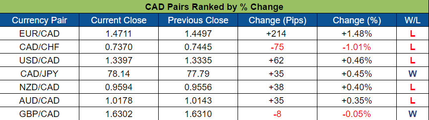 CAD Pairs Ranked (Oct. 24 - 28, 2016)