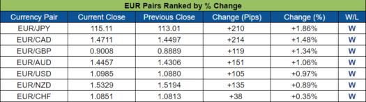 EUR Pairs Ranked (Oct. 24 - 28, 2016)