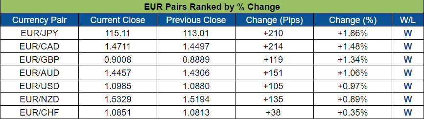 EUR Pairs Ranked (Oct. 24 - 28, 2016)