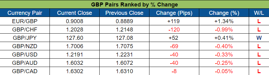 GBP Pairs Ranked (Oct. 24 - 28, 2016)