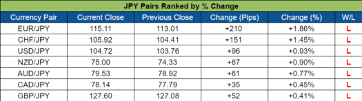 JPY Pairs Ranked (Oct. 24 - 28, 2016)
