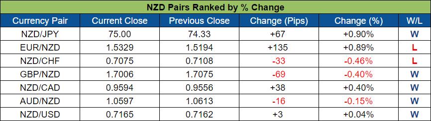 NZD Pairs Ranked (Oct. 24 - 28, 2016)