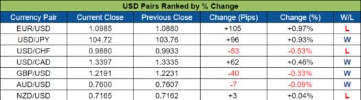 USD Pairs Ranked (Oct. 24 - 28, 2016)