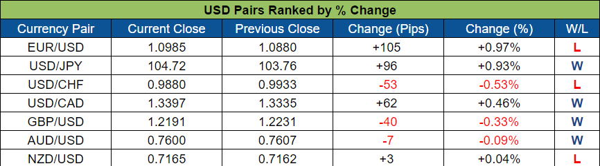 USD Pairs Ranked (Oct. 24 - 28, 2016)