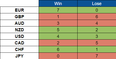 Weekly Scorecard