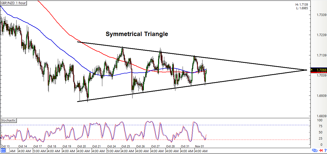 Gbpnzd live chart forex