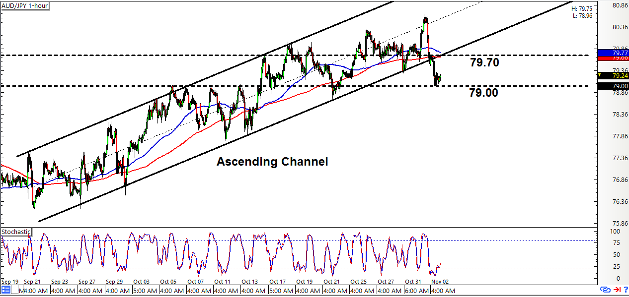 Aud jpy live forex chart
