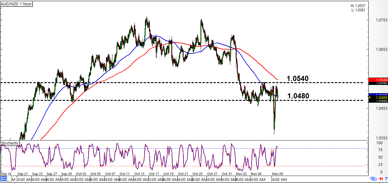 AUD/NZD: 1-Hour Forex Chart