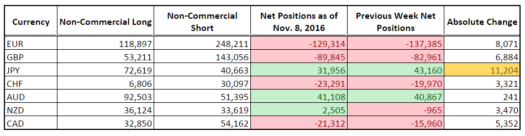 CFTC COT Forex Positioning (Nov. 8 2016)