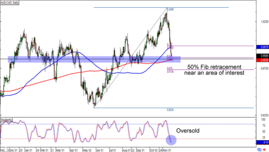 AUD/CAD: Daily Forex Chart