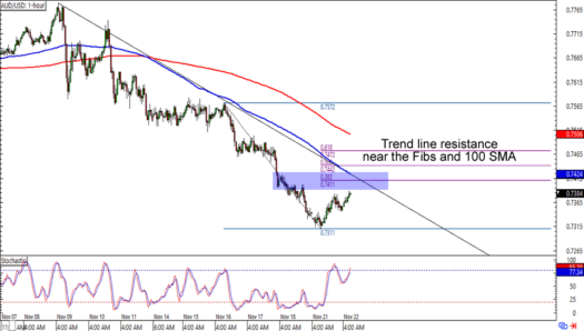 AUD/AUD: 1-hour Forex Chart