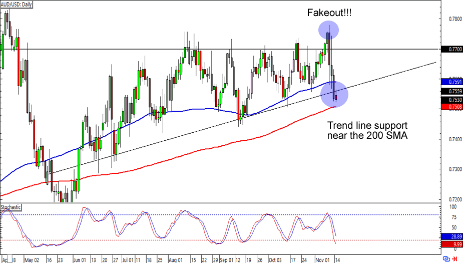 AUD/USD: Daily Forex Chart