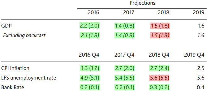 BOE's Revised Projections (numbers in parenthesis reflect August's estimates)