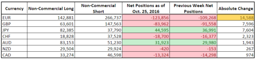 CFTC COT Forex Positioning (Oct. 25, 2016)