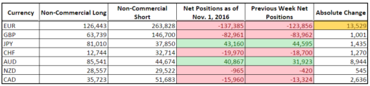 CFTC COT Forex Positioning (Nov. 1, 2016)