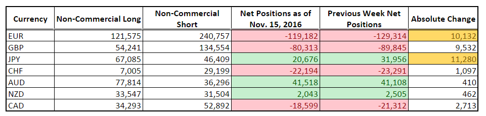 CFTC COT Forex Positioning (Nov. 15 2016)
