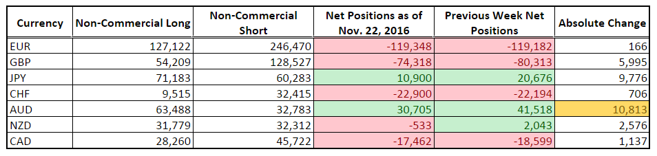 CFTC COT Forex Positioning (Nov. 22, 2016)