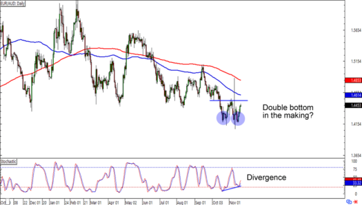 EUR/AUD: Daily Forex Chart