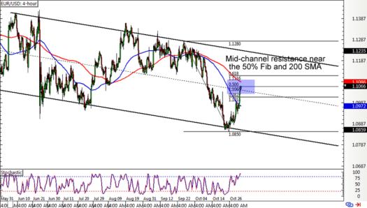EUR/USD: 4-hour Forex ChartEUR/USD: 4-hour Forex Chart