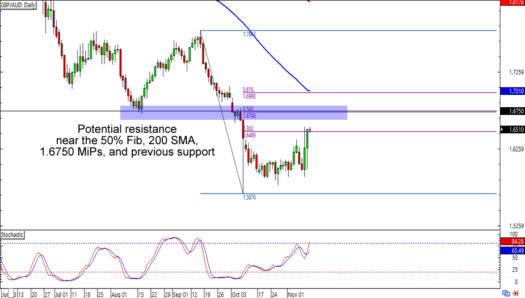 GBP/AUD: Daily Forex Chart