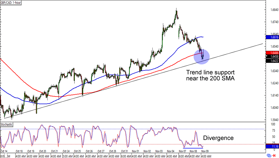 GBP/CAD: 1-hour Forex Chart