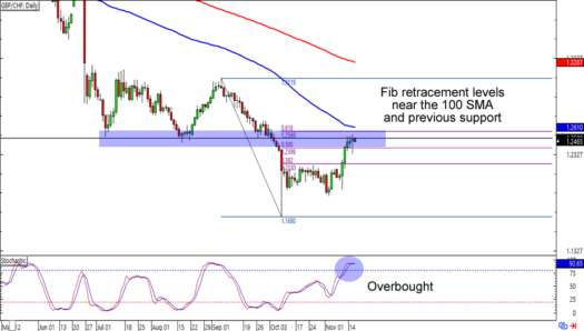 GBP/CHF: Daily Forex Chart