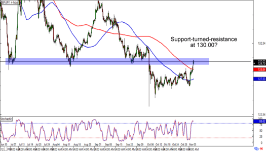 GBP/JPY: 4-hour Forex Chart